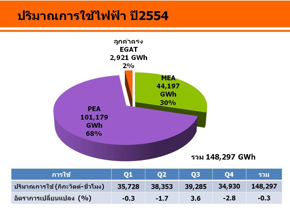 ปริมาณการใช้ไฟฟ้า ปี 2554 การใช้Q1Q2Q3Q4รวม ปริมาณการใช้ (กิกะวัตต์-ชั่วโมง) 35,72838,35339,285 34,930148,297 อัตราการเปลี่ยนแปลง (%) -0.3-1.73.6 -2.8