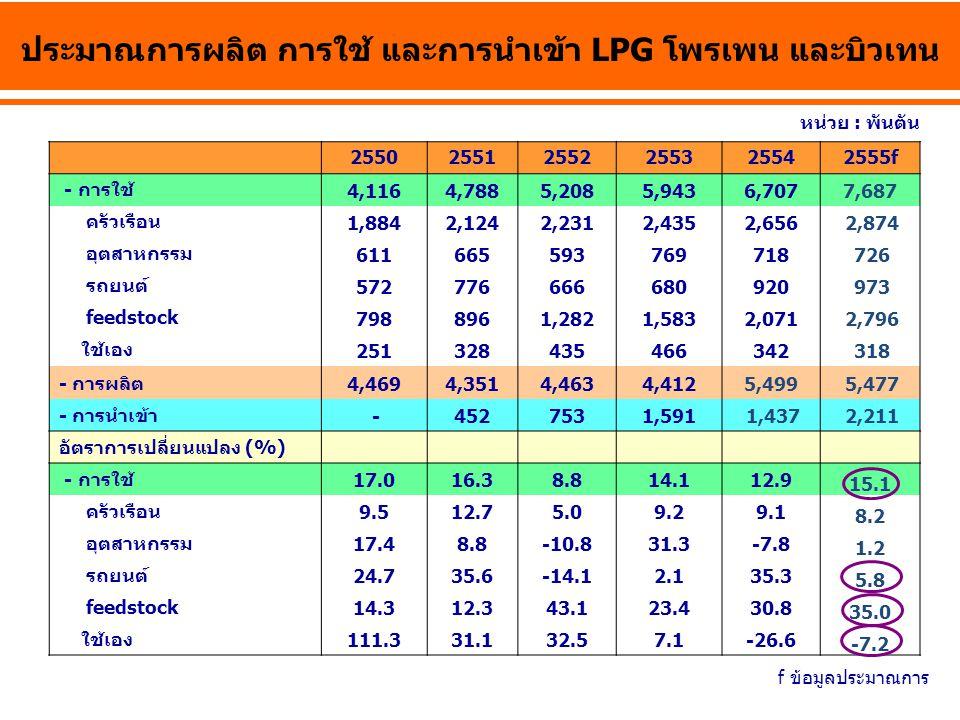 ประมาณการผลิต การใช้ และการนำเข้า LPG โพรเพน และบิวเทน 255025512552255325542555f - การใช้ 4,1164,7885,2085,9436,7077,687 ครัวเรือน 1,8842,1242,2312,43