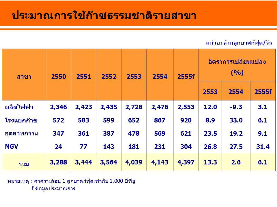 ประมาณการใช้ก๊าซธรรมชาติรายสาขา หน่วย: ล้านลูกบาศก์ฟุต/วัน f ข้อมูลประมาณการ หมายเหตุ : ค่าความร้อน 1 ลูกบาศก์ฟุตเท่ากับ 1,000 บีทียู สาขา255025512552