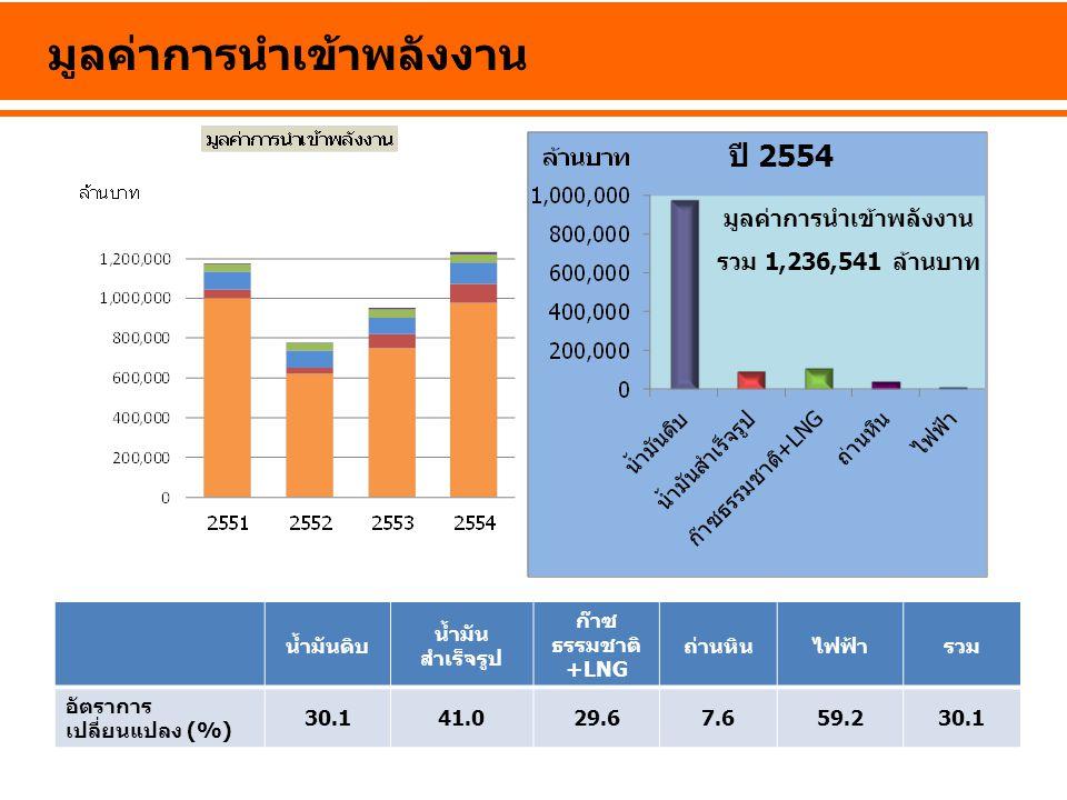มูลค่าการนำเข้าพลังงาน น้ำมันดิบ น้ำมัน สำเร็จรูป ก๊าซ ธรรมชาติ +LNG ถ่านหินไฟฟ้ารวม อัตราการ เปลี่ยนแปลง (%) 30.141.029.67.659.230.1 มูลค่าการนำเข้าพ