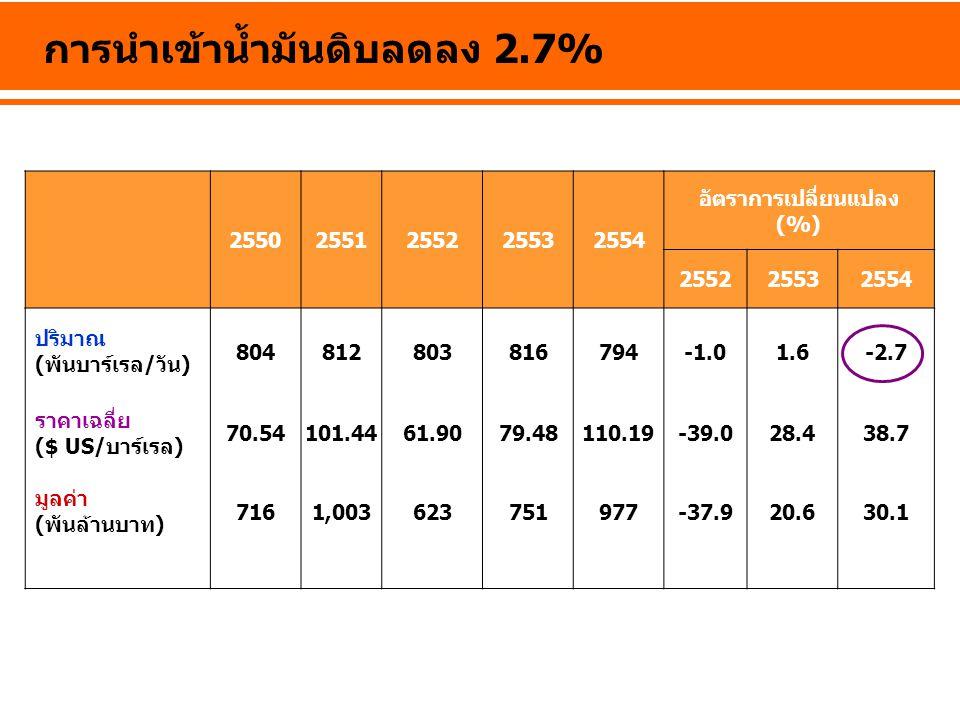 การนำเข้าน้ำมันดิบลดลง 2.7% 25502551255225532554 อัตราการเปลี่ยนแปลง (%) 255225532554 ปริมาณ (พันบาร์เรล/วัน) 8048128038167941.6-2.7 ราคาเฉลี่ย ($ US/