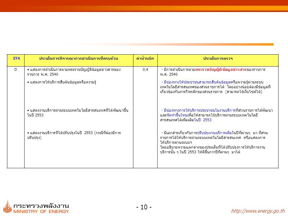 http://www.energy.go.th - 10 - D แสดงการดำเนินการตามพระราชบัญญัติข้อมูลข่าวสารของ ราชการ พ.ศ. 2540 0.4 - มีการดำเนินการตามพระราชบัญญัติข้อมูลข่าวสารขอ