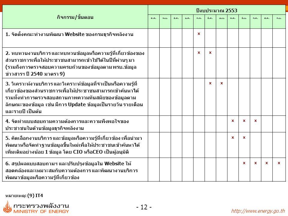 http://www.energy.go.th - 12 - กิจกรรม/ขั้นตอน ปีงบประมาณ 2553 ต.ค.พ.ย.ธ.ค.ม.ค.ก.พ.มี.ค.เม.ย.พ.ค.มิ.ย.ก.ค.ส.ค.ก.ย. 1. จัดตั้งคณะทำงานพัฒนา Website ของ