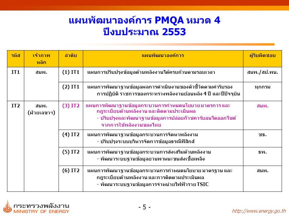 http://www.energy.go.th - 5 - แผนพัฒนาองค์การ PMQA หมวด 4 ปีงบประมาณ 2553 รหัส เจ้าภาพ หลัก ลำดับแผนพัฒนาองค์การผู้รับผิดชอบ IT1สนพ.(1) IT1 แผนการปรับปรุงข้อมูลด้านพลังงานได้ครบถ้วนตามรอบเวลาสนพ./สป.พน.