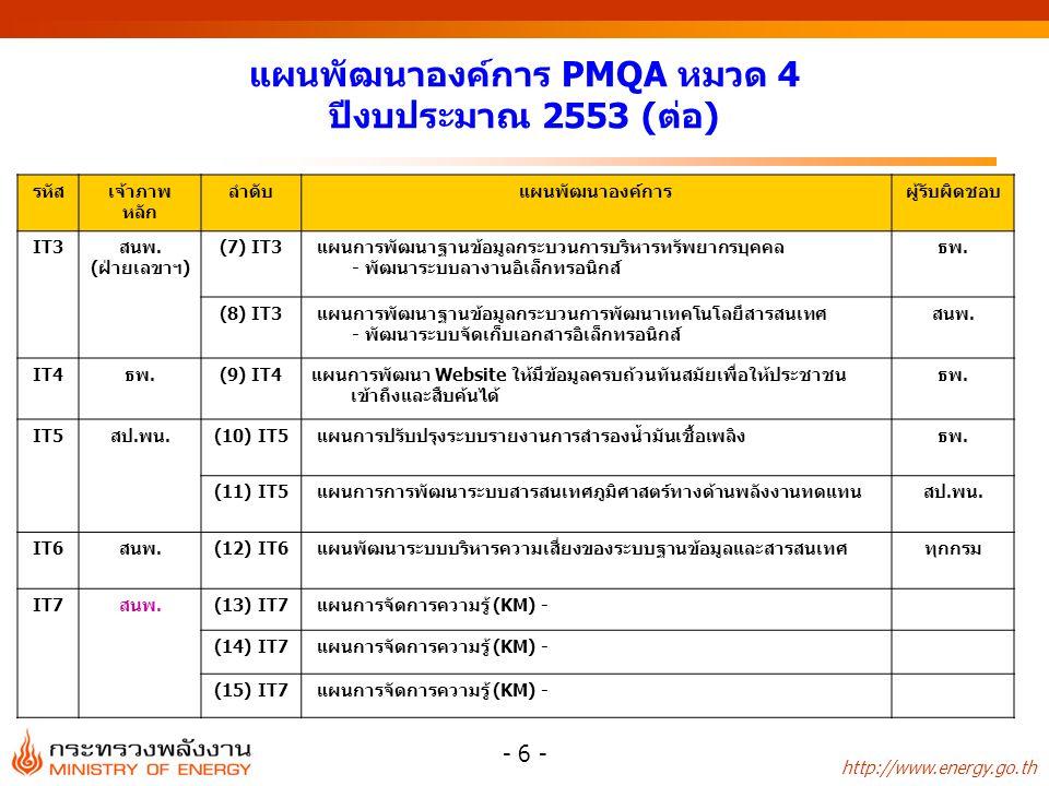 http://www.energy.go.th - 6 - รหัสเจ้าภาพ หลัก ลำดับแผนพัฒนาองค์การผู้รับผิดชอบ IT3สนพ. (ฝ่ายเลขาฯ) (7) IT3 แผนการพัฒนาฐานข้อมูลกระบวนการบริหารทรัพยาก