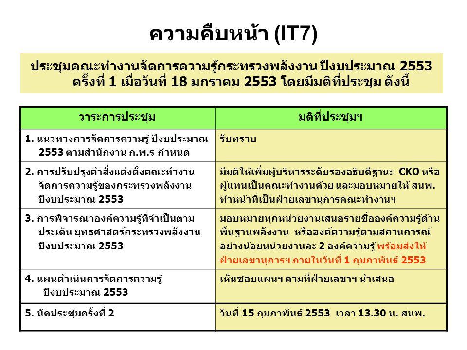 7 ความคืบหน้า (IT7) ประชุมคณะทำงานจัดการความรู้กระทรวงพลังงาน ปีงบประมาณ 2553 ครั้งที่ 1 เมื่อวันที่ 18 มกราคม 2553 โดยมีมติที่ประชุม ดังนี้ วาระการประชุมมติที่ประชุมฯ 1.