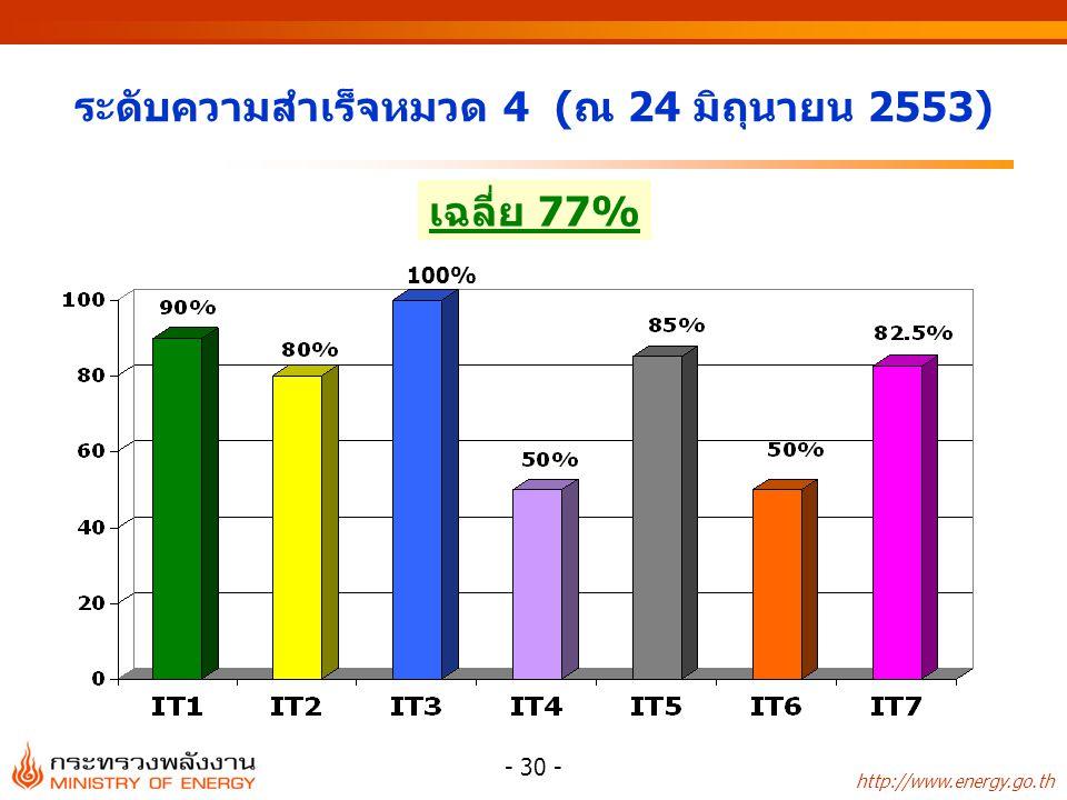 http://www.energy.go.th - 30 - ระดับความสำเร็จหมวด 4 (ณ 24 มิถุนายน 2553) เฉลี่ย 77% 100%