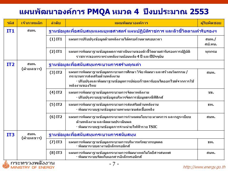 http://www.energy.go.th - 8 - รหัสเจ้าภาพหลักลำดับแผนพัฒนาองค์การผู้รับผิดชอบ IT4 ธพ.