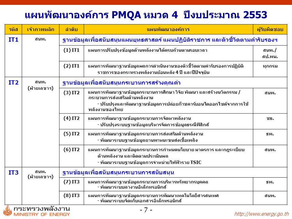 http://www.energy.go.th - 7 - แผนพัฒนาองค์การ PMQA หมวด 4 ปีงบประมาณ 2553 รหัสเจ้าภาพหลักลำดับแผนพัฒนาองค์การผู้รับผิดชอบ IT1 สนพ.