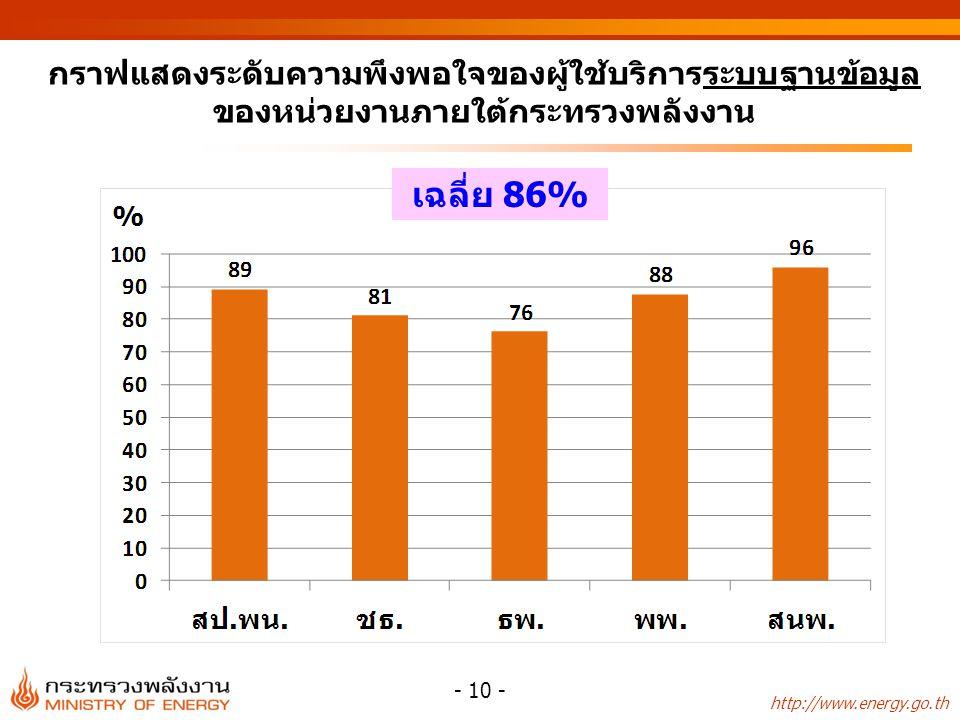 http://www.energy.go.th - 10 - กราฟแสดงระดับความพึงพอใจของผู้ใช้บริการระบบฐานข้อมูล ของหน่วยงานภายใต้กระทรวงพลังงาน เฉลี่ย 86%