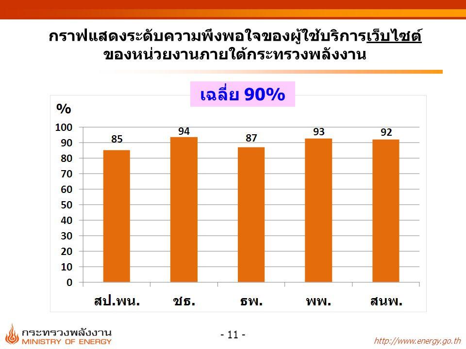 http://www.energy.go.th - 11 - เฉลี่ย 90% กราฟแสดงระดับความพึงพอใจของผู้ใช้บริการเว็บไซต์ ของหน่วยงานภายใต้กระทรวงพลังงาน