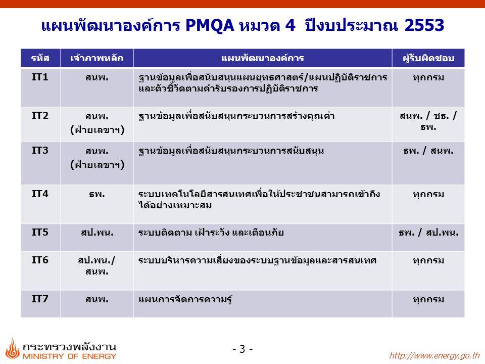 http://www.energy.go.th - 3 - แผนพัฒนาองค์การ PMQA หมวด 4 ปีงบประมาณ 2553 รหัสเจ้าภาพหลักแผนพัฒนาองค์การผู้รับผิดชอบ IT1สนพ.ฐานข้อมูลเพื่อสนับสนุนแผนย