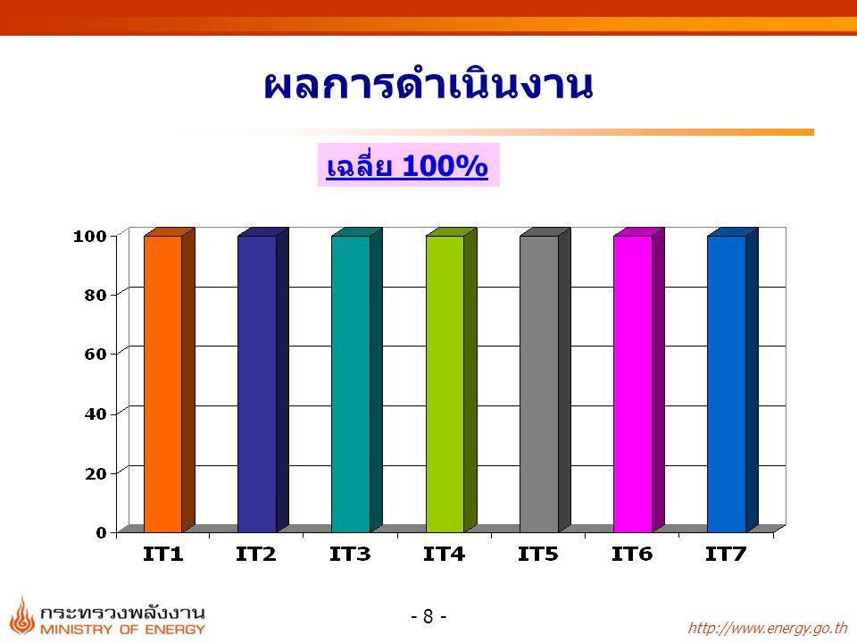 http://www.energy.go.th ตัวชี้วัดของหมวด 4 - 9 - ตัวชี้วัดผลลัพธ์น้ำหนักเป้าหมายผลการ ดำเนินงาน เกณฑ์การให้ คะแนน 1.