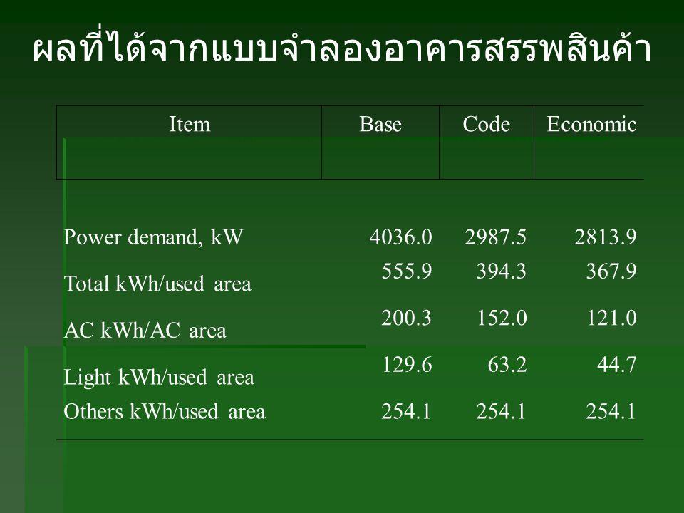 ผลที่ได้จากแบบจำลองอาคารสรรพสินค้า ItemBaseCodeEconomic Power demand, kW4036.02987.52813.9 Total kWh/used area 555.9394.3367.9 AC kWh/AC area 200.3152