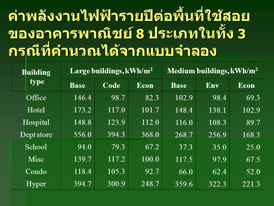 ค่าพลังงานไฟฟ้ารายปีต่อพื้นที่ใช้สอย ของอาคารพาณิชย์ 8 ประเภทในทั้ง 3 กรณีที่คำนวณได้จากแบบจำลอง Building type Large buildings, kWh/m 2 Medium buildin