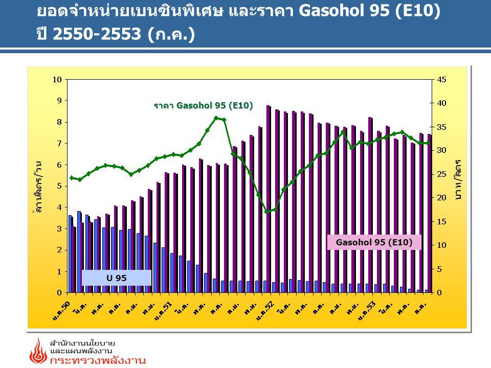 ยอดจำหน่ายเบนซินพิเศษ และราคา Gasohol 95 (E10) ปี 2550-2553 (ก.ค.) Gasohol 95 (E10) ราคา Gasohol 95 (E10) U 95