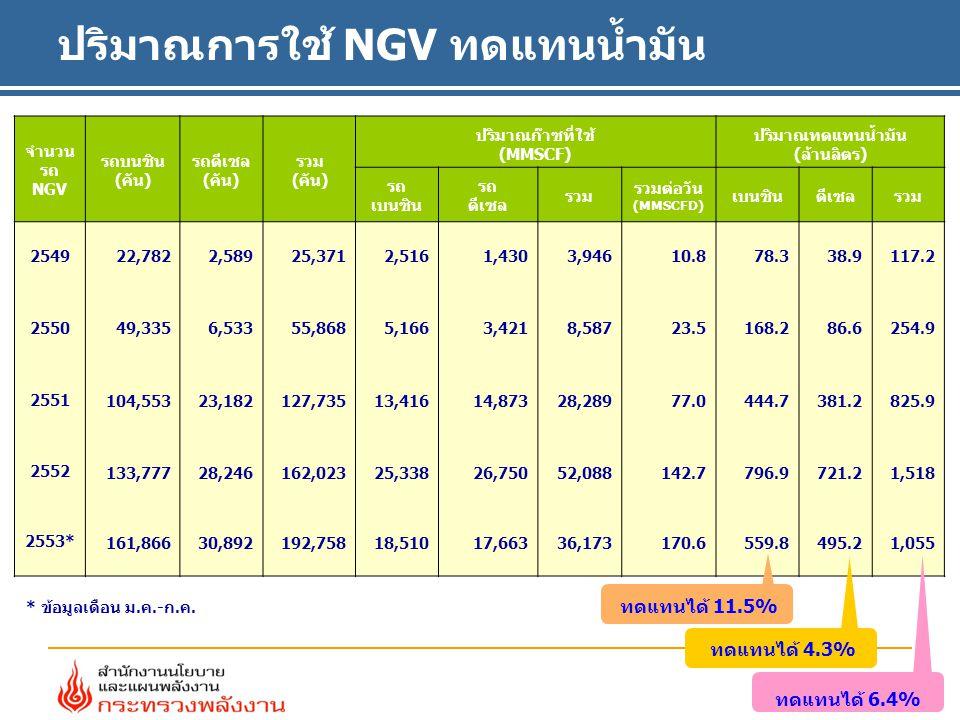 จำนวน รถ NGV รถบนซิน (คัน) รถดีเซล (คัน) รวม (คัน) ปริมาณก๊าซที่ใช้ (MMSCF) ปริมาณทดแทนน้ำมัน (ล้านลิตร) รถ เบนซิน รถ ดีเซล รวม รวมต่อวัน (MMSCFD) เบนซินดีเซลรวม 2549 22,782 2,58925,371 2,5161,430 3,94610.8 78.3 38.9117.2 2550 49,335 6,53355,868 5,1663,421 8,587 23.5168.2 86.6254.9 2551 104,553 23,182 127,735 13,416 14,873 28,289 77.0 444.7 381.2 825.9 2552 133,777 28,246 162,023 25,338 26,750 52,088 142.7 796.9 721.2 1,518 2553* 161,866 30,892 192,758 18,510 17,663 36,173 170.6 559.8 495.2 1,055 * ข้อมูลเดือน ม.ค.-ก.ค.