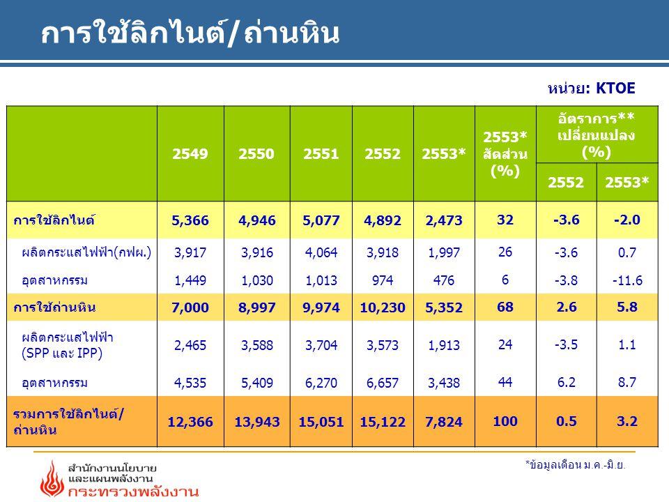 การใช้ลิกไนต์/ถ่านหิน หน่วย: KTOE 25492550255125522553* 2553* สัดส่วน (%) อัตราการ** เปลี่ยนแปลง (%) 25522553* การใช้ลิกไนต์5,3664,9465,0774,8922,47332-3.6-2.0 ผลิตกระแสไฟฟ้า(กฟผ.)3,9173,9164,0643,9181,99726-3.60.7 อุตสาหกรรม1,4491,0301,0139744766-3.8-11.6 การใช้ถ่านหิน7,0008,9979,97410,2305,352682.65.8 ผลิตกระแสไฟฟ้า (SPP และ IPP) 2,4653,5883,7043,5731,91324-3.51.1 อุตสาหกรรม4,5355,4096,2706,6573,438446.28.7 รวมการใช้ลิกไนต์/ ถ่านหิน 12,36613,94315,05115,1227,8241000.53.2 * ข้อมูลเดือน ม.