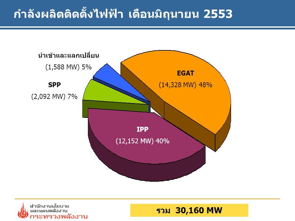 กำลังผลิตติดตั้งไฟฟ้า เดือนมิถุนายน 2553 รวม 30,160 MW EGAT (14,328 MW) 48% SPP (2,092 MW) 7% นำเข้าและแลกเปลี่ยน (1,588 MW) 5% IPP (12,152 MW) 40%