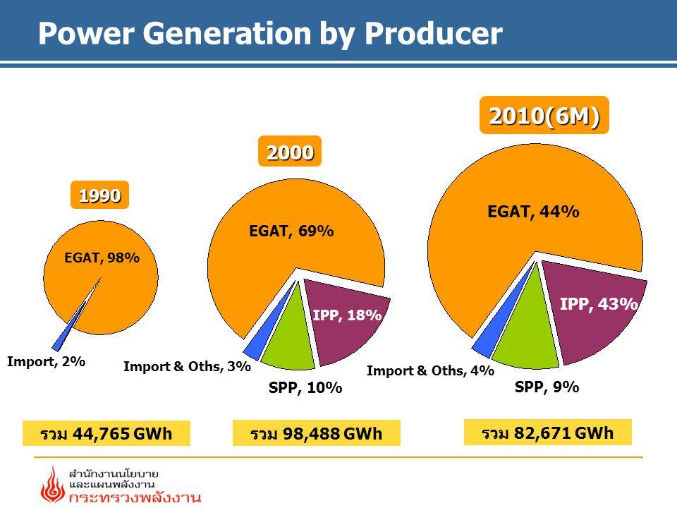 2010(6M) 2000 1990 รวม 44,765 GWh รวม 98,488 GWh รวม 82,671 GWh EGAT, 98% EGAT, 69% EGAT, 44% IPP, 43% IPP, 18% SPP, 10% SPP, 9% Import & Oths, 3% Import & Oths, 4% Import, 2% Power Generation by Producer