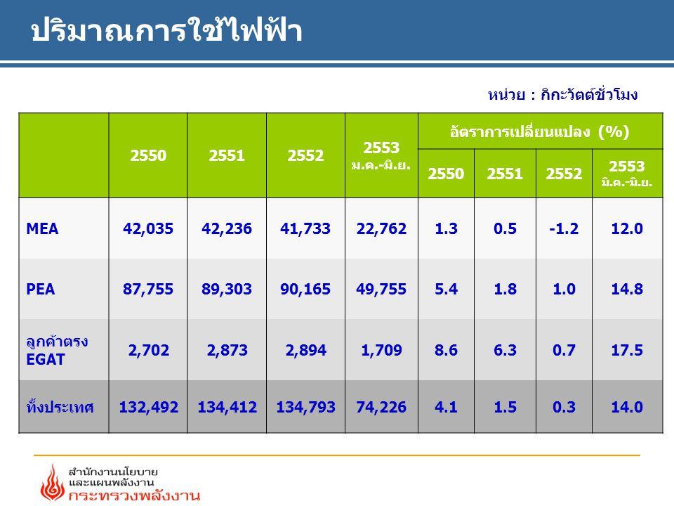 ปริมาณการใช้ไฟฟ้า หน่วย : กิกะวัตต์ชั่วโมง 255025512552 2553 ม.ค.-มิ.ย.