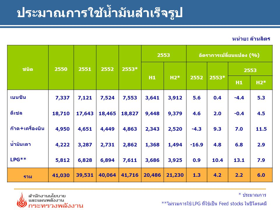 ประมาณการใช้น้ำมันสำเร็จรูป หน่วย: ล้านลิตร **ไม่รวมการใช้ LPG ที่ใช้เป็น Feed stocks ในปิโตรเคมี * ประมาณการ ชนิด2550255125522553* 2553อัตราการเปลี่ยนแปลง (%) H1H2*25522553* 2553 H1H2* เบนซิน 7,3377,1217,524 7,553 3,641 3,912 5.6 0.4 -4.4 5.3 ดีเซล 18,71017,64318,465 18,827 9,448 9,379 4.6 2.0 -0.4 4.5 ก๊าด+เครื่องบิน 4,9504,6514,449 4,863 2,343 2,520 -4.3 9.3 7.0 11.5 น้ำมันเตา 4,2223,2872,731 2,862 1,368 1,494 -16.9 4.8 6.8 2.9 LPG** 5,8126,8286,894 7,611 3,686 3,925 0.9 10.4 13.1 7.9 รวม41,030 39,53140,06441,71620,48621,2301.34.22.26.0
