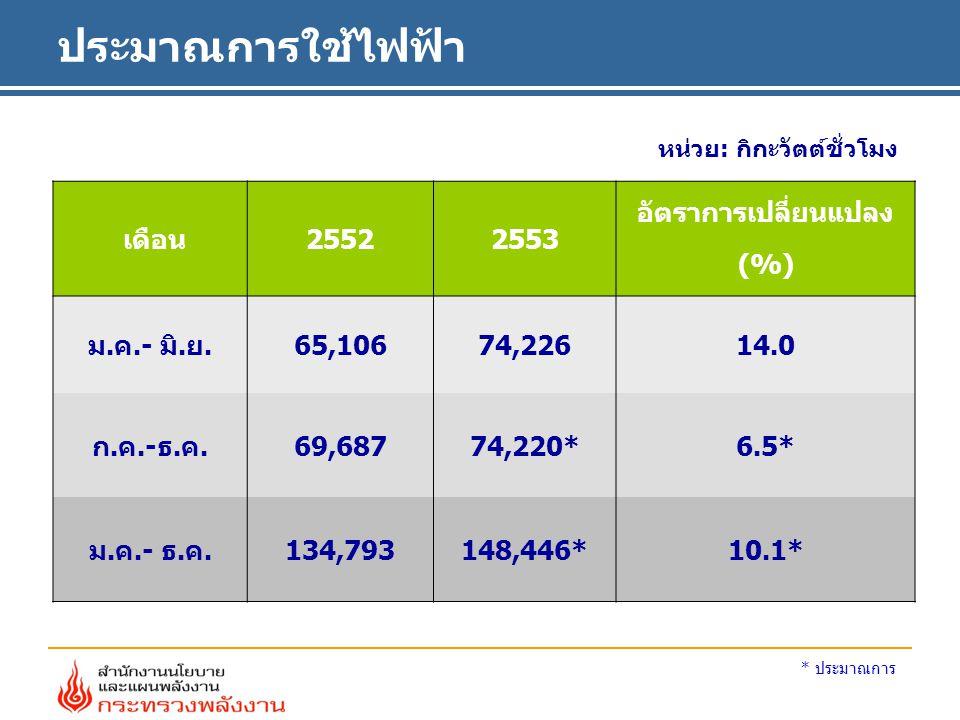 ประมาณการใช้ไฟฟ้า หน่วย: กิกะวัตต์ชั่วโมง เดือน25522553 อัตราการเปลี่ยนแปลง (%) ม.ค.- มิ.ย.65,10674,22614.0 ก.ค.-ธ.ค.69,68774,220*6.5* ม.ค.- ธ.ค.134,793148,446*10.1* * ประมาณการ