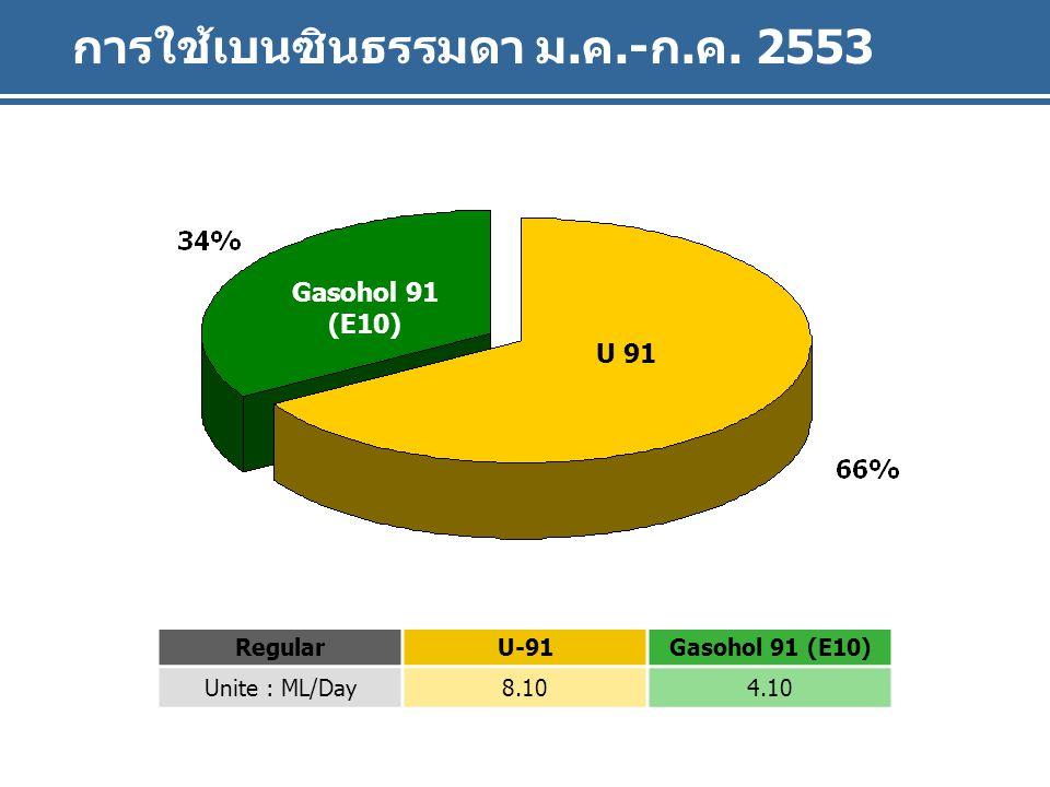 Gasohol 91 (E10) U 91 การใช้เบนซินธรรมดา ม.ค.-ก.ค.