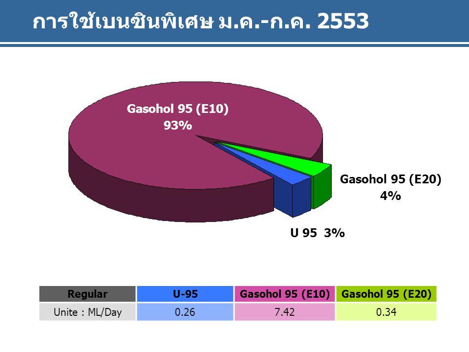 Gasohol 91 (E10) U 91 การใช้เบนซินพิเศษ ม.ค.-ก.ค.