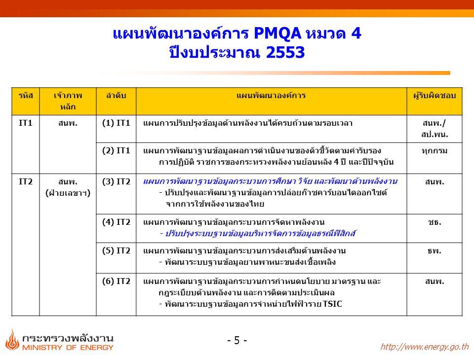http://www.energy.go.th - 5 - แผนพัฒนาองค์การ PMQA หมวด 4 ปีงบประมาณ 2553 รหัส เจ้าภาพ หลัก ลำดับแผนพัฒนาองค์การผู้รับผิดชอบ IT1สนพ.(1) IT1 แผนการปรับปรุงข้อมูลด้านพลังงานได้ครบถ้วนตามรอบเวลา สนพ./ สป.พน.