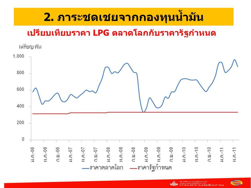 2. ภาระชดเชยจากกองทุนน้ำมัน เปรียบเทียบราคา LPG ตลาดโลกกับราคารัฐกำหนด