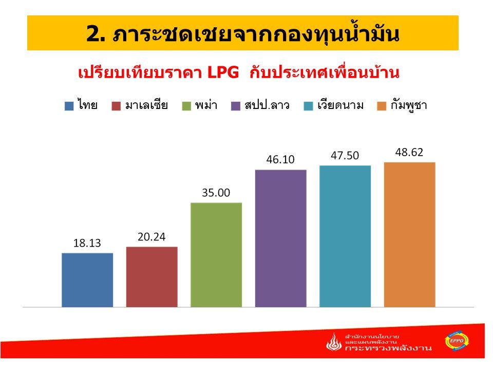 2. ภาระชดเชยจากกองทุนน้ำมัน เปรียบเทียบราคา LPG กับประเทศเพื่อนบ้าน