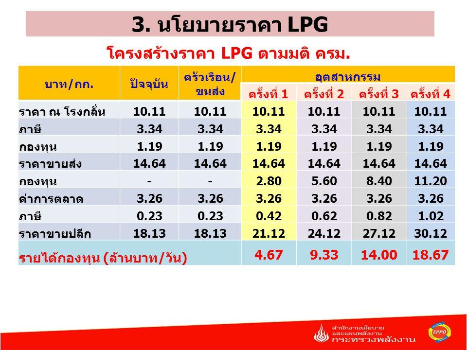 3. นโยบายราคา LPG โครงสร้างราคา LPG ตามมติ ครม.