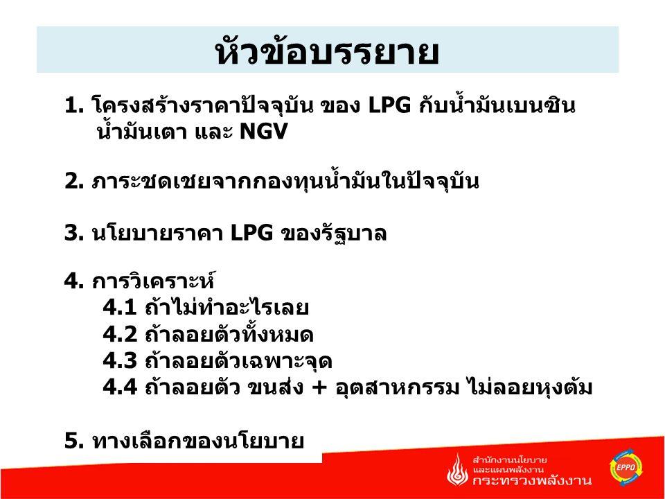 หัวข้อบรรยาย 1. โครงสร้างราคาปัจจุบัน ของ LPG กับน้ำมันเบนซิน น้ำมันเตา และ NGV 2.