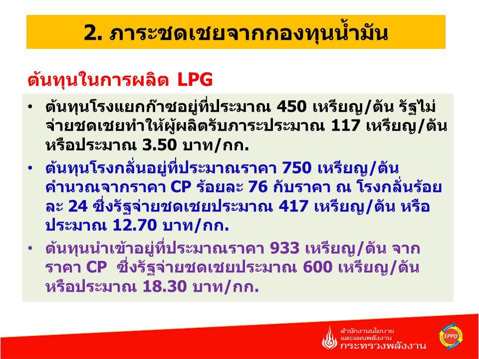 2. ภาระชดเชยจากกองทุนน้ำมัน ต้นทุนในการผลิต LPG ต้นทุนโรงแยกก๊าซอยู่ที่ประมาณ 450 เหรียญ/ตัน รัฐไม่ จ่ายชดเชยทำให้ผู้ผลิตรับภาระประมาณ 117 เหรียญ/ตัน