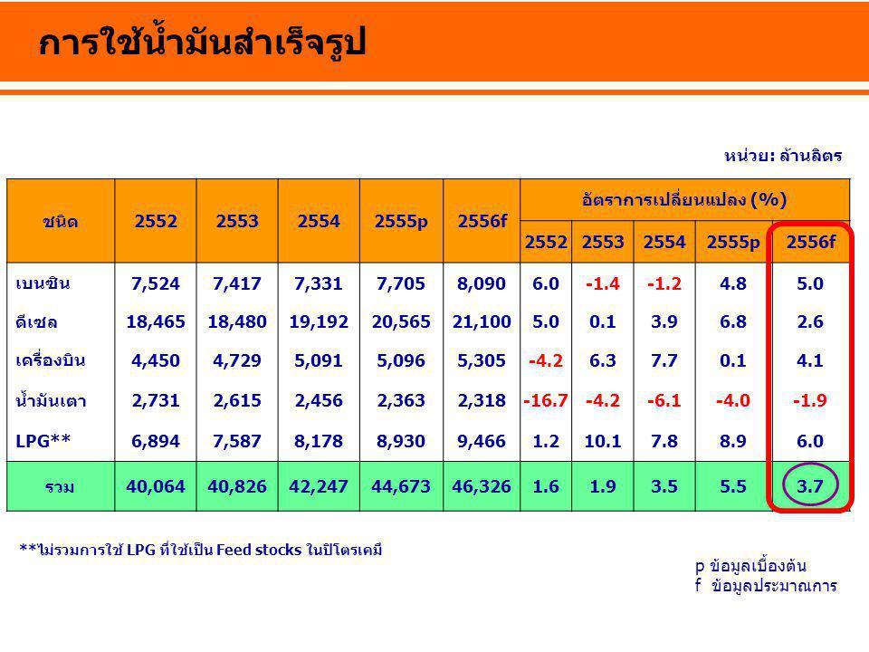 การใช้น้ำมันสำเร็จรูป หน่วย: ล้านลิตร **ไม่รวมการใช้ LPG ที่ใช้เป็น Feed stocks ในปิโตรเคมี ชนิด2552255325542555p2556f อัตราการเปลี่ยนแปลง (%) 2552255