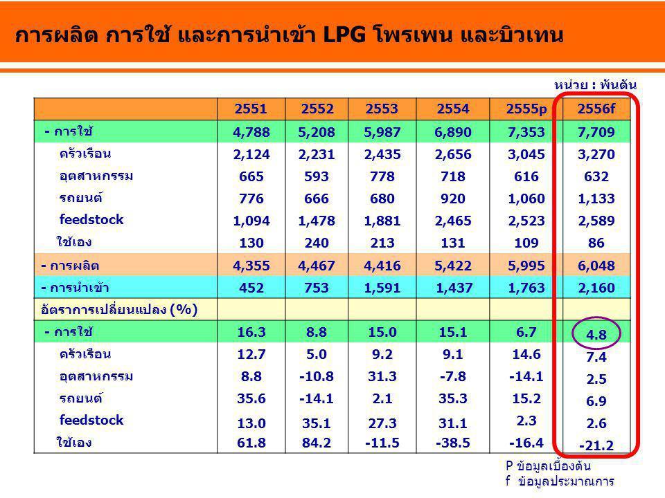 การผลิต การใช้ และการนำเข้า LPG โพรเพน และบิวเทน 25512552255325542555p2556f - การใช้ 4,7885,2085,9876,8907,3537,709 ครัวเรือน 2,1242,2312,4352,6563,04