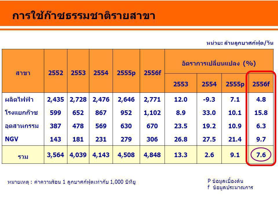 การใช้ก๊าซธรรมชาติรายสาขา หน่วย: ล้านลูกบาศก์ฟุต/วัน หมายเหตุ : ค่าความร้อน 1 ลูกบาศก์ฟุตเท่ากับ 1,000 บีทียู สาขา2552255325542555p2556f อัตราการเปลี่