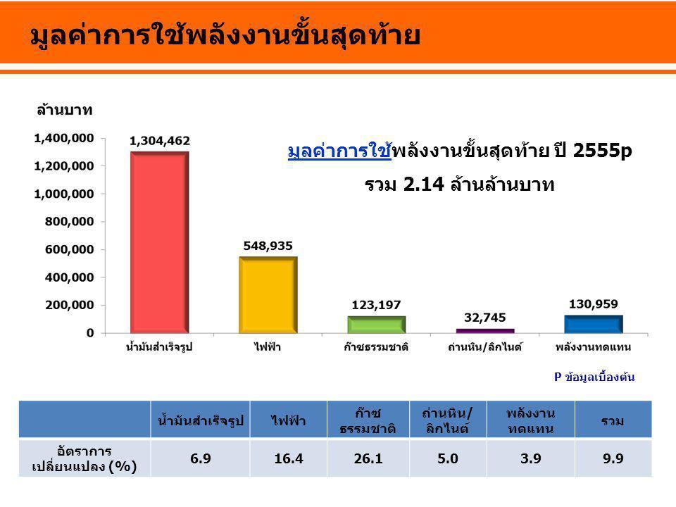 มูลค่าการใช้พลังงานขั้นสุดท้าย น้ำมันสำเร็จรูปไฟฟ้า ก๊าซ ธรรมชาติ ถ่านหิน/ ลิกไนต์ พลังงาน ทดแทน รวม อัตราการ เปลี่ยนแปลง (%) 6.916.426.15.03.99.9 มูล