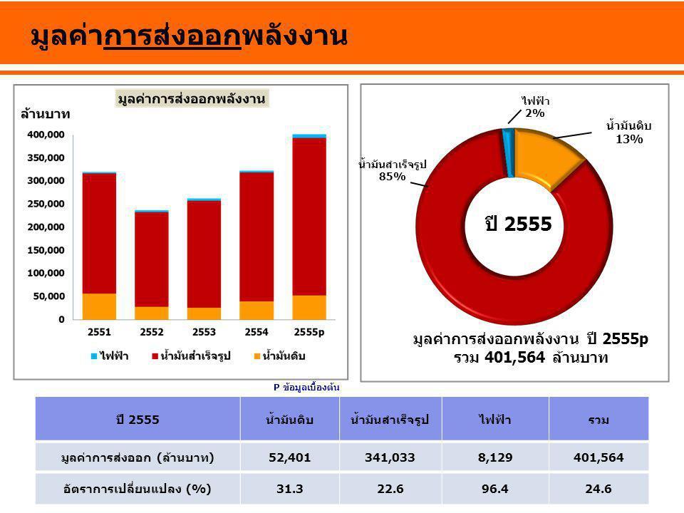 มูลค่าการส่งออกพลังงาน ปี 2555น้ำมันดิบน้ำมันสำเร็จรูปไฟฟ้ารวม มูลค่าการส่งออก (ล้านบาท)52,401341,0338,129401,564 อัตราการเปลี่ยนแปลง (%)31.322.696.42