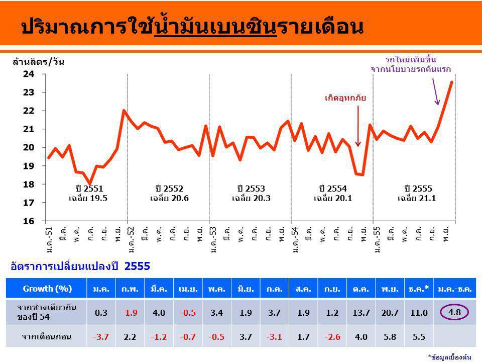 ล้านลิตร/วัน ปริมาณ การใช้น้ำมันเบนซินรายเดือน ปี 2555 เฉลี่ย 21.1 ปี 2552 เฉลี่ย 20.6 ปี 2553 เฉลี่ย 20.3 ปี 2554 เฉลี่ย 20.1 Growth (%)ม.ค.ก.พ.มี.ค.