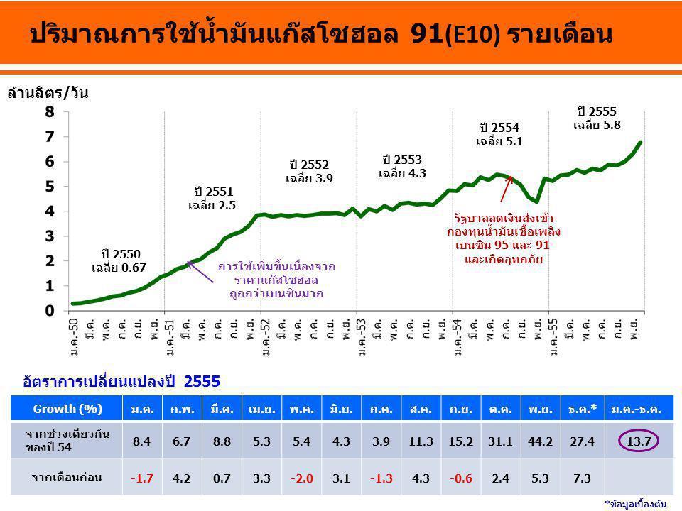 ปี 2550 เฉลี่ย 0.67 ปี 2552 เฉลี่ย 3.9 ปี 2553 เฉลี่ย 4.3 ปี 2555 เฉลี่ย 5.8 ล้านลิตร/วัน ปริมาณการใช้น้ำมันแก๊สโซฮอล 91(E10) รายเดือน Growth (%)ม.ค.ก