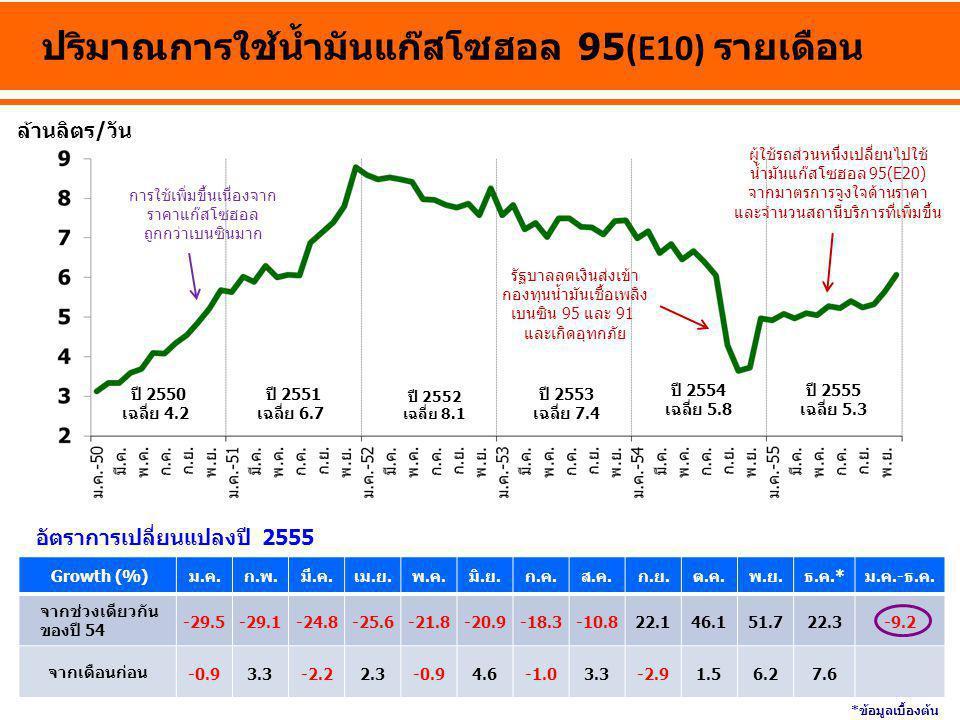 ล้านลิตร/วัน ปริมาณการใช้น้ำมันแก๊สโซฮอล 95(E10) รายเดือน ปี 2550 เฉลี่ย 4.2 ปี 2552 เฉลี่ย 8.1 ปี 2553 เฉลี่ย 7.4 ปี 2554 เฉลี่ย 5.8 Growth (%)ม.ค.ก.