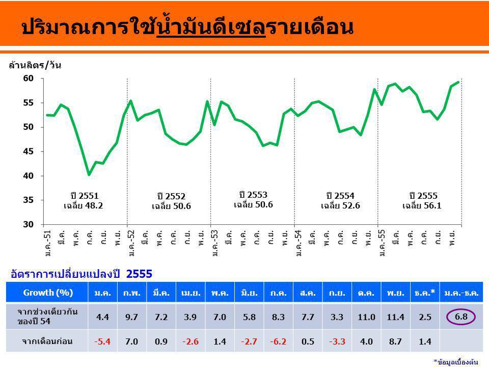 ล้านลิตร/วัน ปริมาณ การใช้น้ำมันดีเซลรายเดือน ปี 2555 เฉลี่ย 56.1 ปี 2552 เฉลี่ย 50.6 ปี 2553 เฉลี่ย 50.6 ปี 2554 เฉลี่ย 52.6 Growth (%)ม.ค.ก.พ.มี.ค.เ