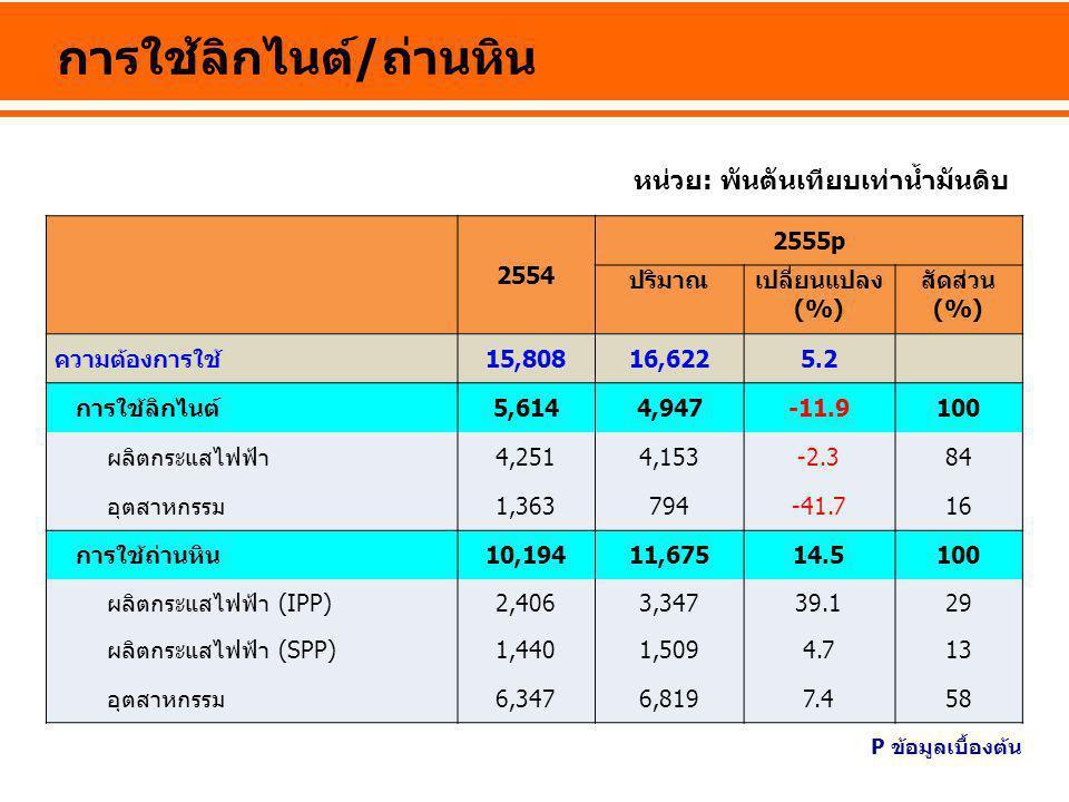 2554 2555p ปริมาณเปลี่ยนแปลง (%) สัดส่วน (%) ความต้องการใช้15,80816,6225.2 การใช้ลิกไนต์5,6144,947-11.9100 ผลิตกระแสไฟฟ้า4,2514,153-2.384 อุตสาหกรรม1,