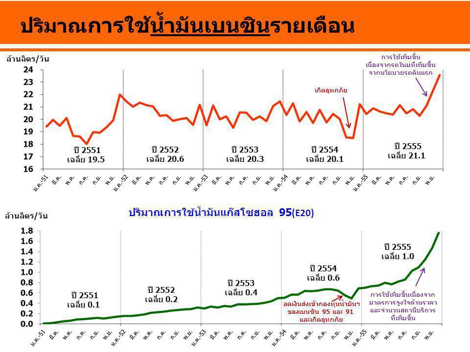 ล้านลิตร/วัน ปริมาณ การใช้น้ำมันเบนซินรายเดือน ปี 2555 เฉลี่ย 21.1 ปี 2552 เฉลี่ย 20.6 ปี 2553 เฉลี่ย 20.3 ปี 2554 เฉลี่ย 20.1 ปี 2551 เฉลี่ย 19.5 เกิ