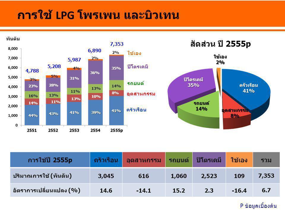 การใช้น้ำมันในภาคขนส่งทางบก ล้านลิตรต่อวันเทียบเท่าน้ำมันดิบ เบนซิน ดีเซล LPG NGV 11% 6% 57% 26% สัดส่วน อัตราการเปลี่ยนแปลง (%) ปี 2555 NGV21.4 LPG15.2 ดีเซล7.2 เบนซิน5.0 รวม8.5 ล้านลูกบาศก์ฟุต/วัน ผลิตไฟฟ้า โรงแยกก๊าซ อุตสาหกรรม NGV 6% 21% 59% สัดส่วน 14% อัตราการเปลี่ยนแปลง (%) ปี 2555 NGV21.4 อุตสาหกรรม11.0 โรงแยกก๊าซ10.2 ผลิตไฟฟ้า7.2 รวม9.1 การใช้ก๊าซธรรมชาติรายสาขา