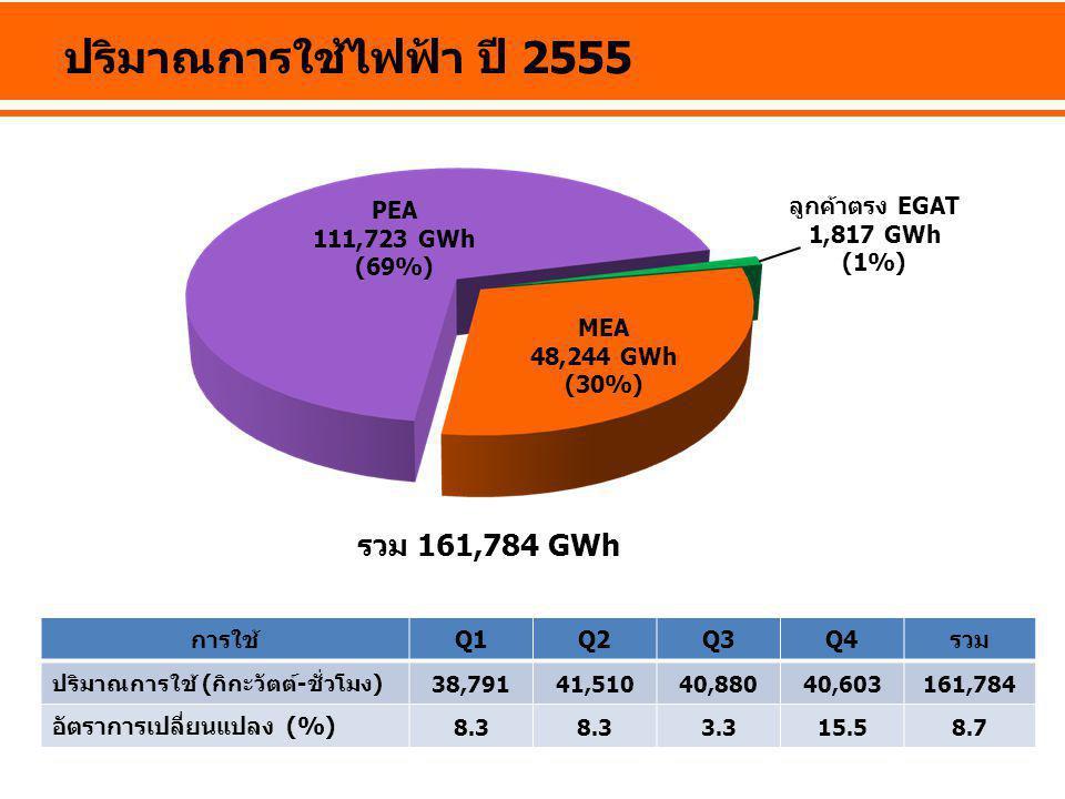 ปริมาณการใช้ไฟฟ้า ปี 2555 การใช้Q1Q2Q3Q4รวม ปริมาณการใช้ (กิกะวัตต์-ชั่วโมง) 38,79141,51040,88040,603161,784 อัตราการเปลี่ยนแปลง (%) 8.3 3.315.58.7 รว
