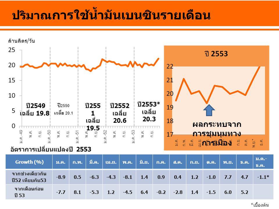 ล้านลิตร/วัน ปริมาณ การใช้น้ำมันเบนซินรายเดือน ปี 2549 เฉลี่ย 19.8 ปี 255 1 เฉลี่ย 19.5 ปี 2552 เฉลี่ย 20.6 ปี 2553* เฉลี่ย 20.3 ผลกระทบจาก การชุมนุมท