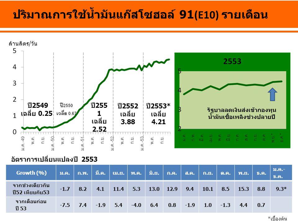 ล้านลิตร/วัน ปริมาณการใช้น้ำมันแก๊สโซฮอล์ 91(E10) รายเดือน ปี 2549 เฉลี่ย 0.25 ปี 255 1 เฉลี่ย 2.52 ปี 2552 เฉลี่ย 3.88 ปี 2553* เฉลี่ย 4.21 *เบื้องต้